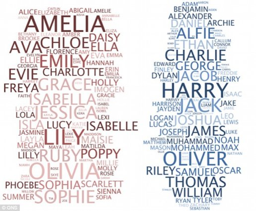 Harry and Amelia: The Most Popular Names in Britain